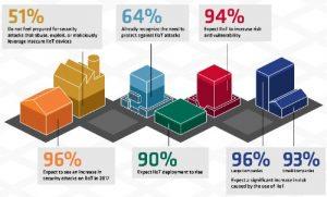 Industrial IoT Security