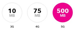 5G Speed Comparison