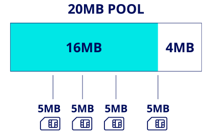 Group Data Plans (Flexible Pool)
