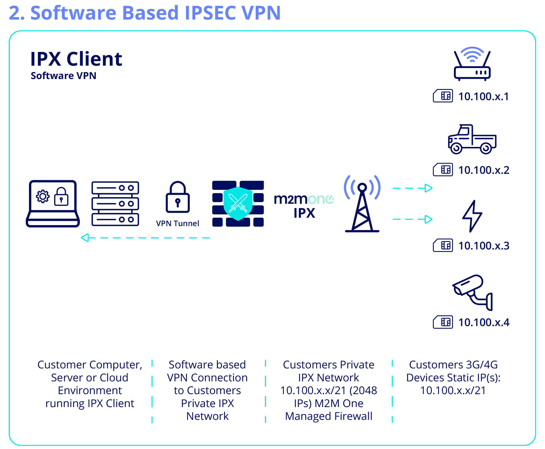 M2M One IPXGW Diagram
